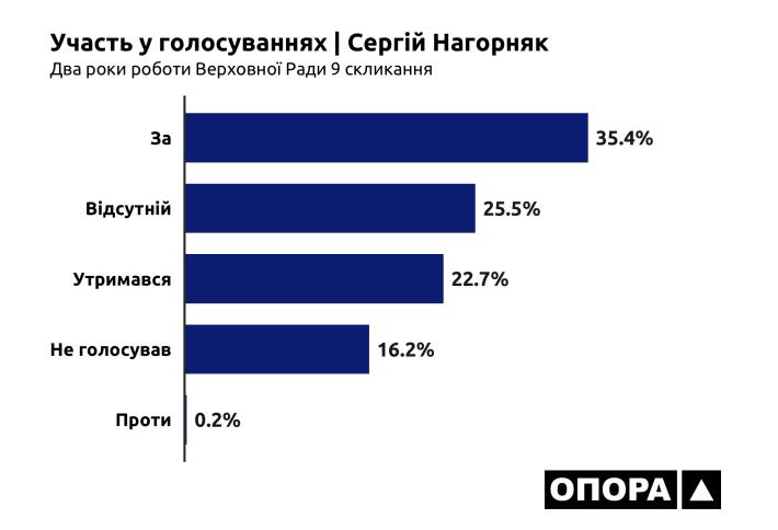 26-07-2021_OPORA_Cherkasy_Nagorniak