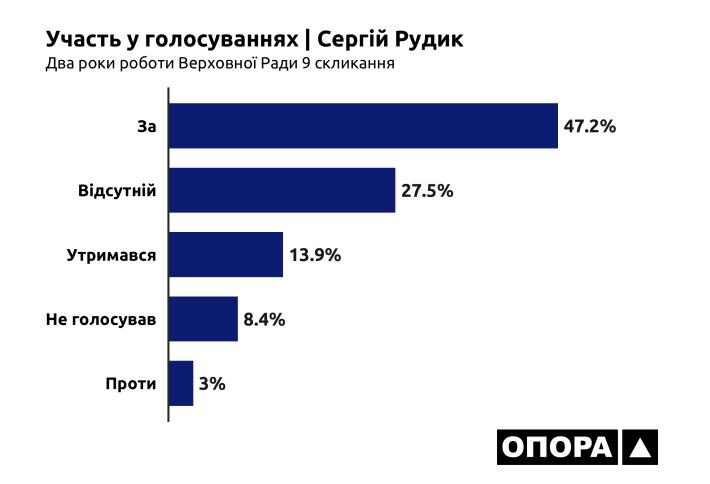 26-07-2021_OPORA_Cherkasy_Rudyk