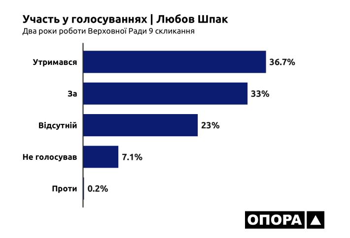 26-07-2021_OPORA_Cherkasy_Shpak