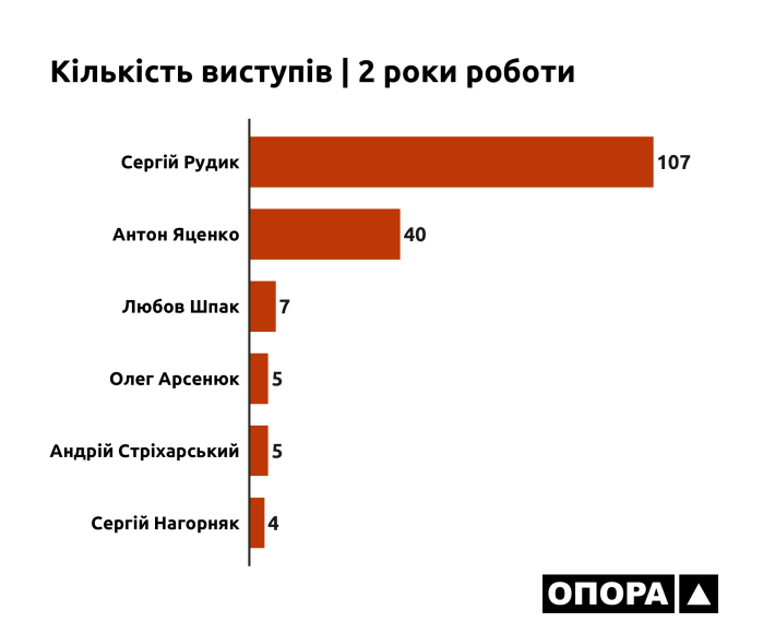 26-07-2021_OPORA_Cherkasy_Vystupy